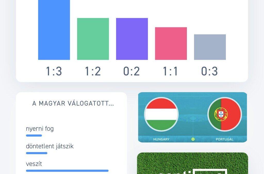 A magyar internetezők közel kétharmada portugál győzelemre számít ma este